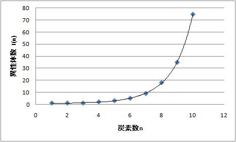 アルカンの異性体数は急激に増加する。