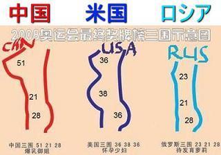 中国・米国・ロシアのメダル数