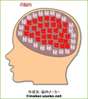 脳内イメージ