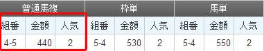 川崎8Rの結果