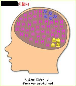 脳内(本名)