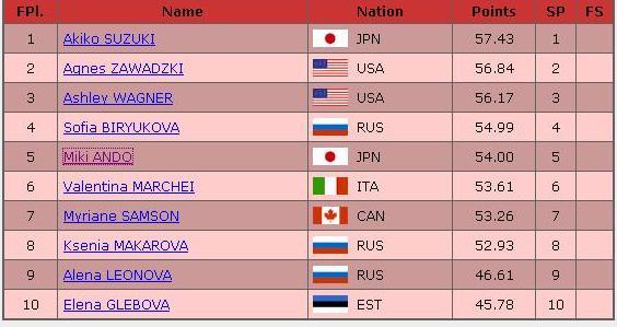 ISU グランプリシリーズ ロシア杯 SP