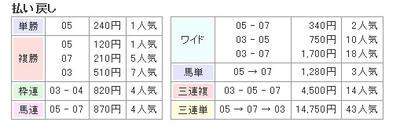 9月8日の中山3Rの結果