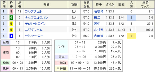 11月3日東京12Rのレース結果