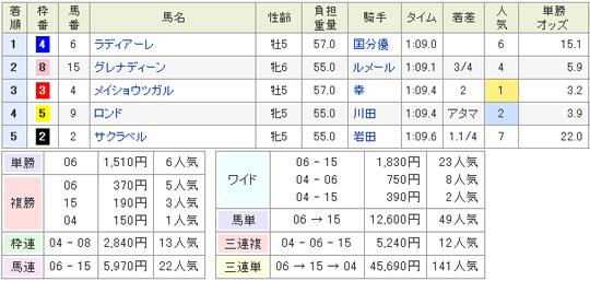 1月13日京都12Rの結果