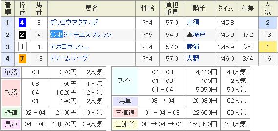 3月2日の小倉9Rの結果