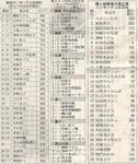 名産品知名度表