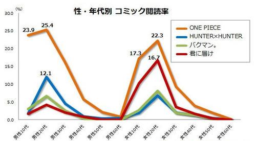 ONE PIECE 読者層調べ|LOGPIECE(ワンピースブログ)〜シャボンディ ...