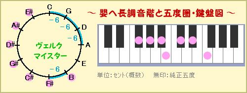 嬰ヘ長調~ヴェルクマイスターで24調・第4回 音律の右脳改革鍵盤館♪